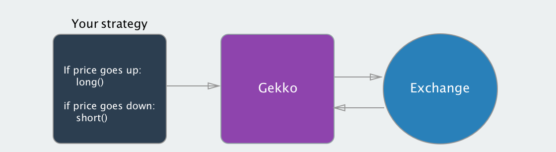Gekko - Open source bitcoin trading bot platform